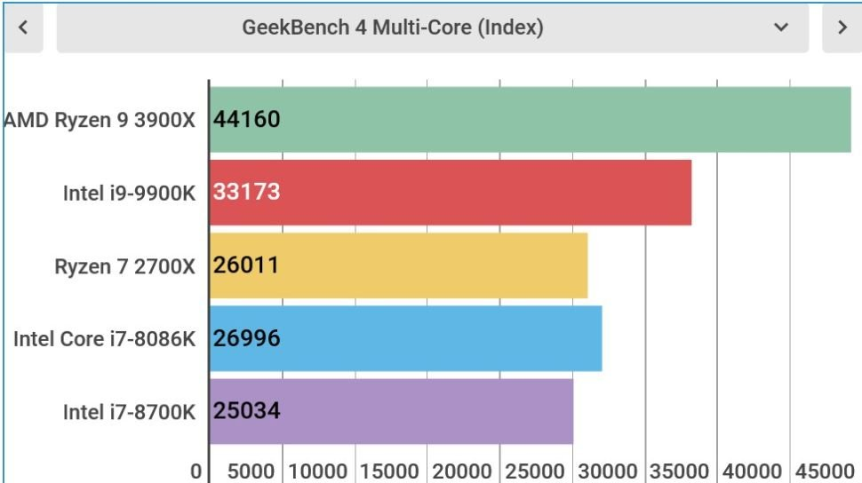 GeekBench 4 Multi-Core Ryzen 7