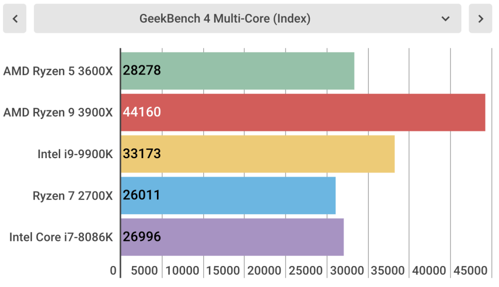 AMD GeekBench