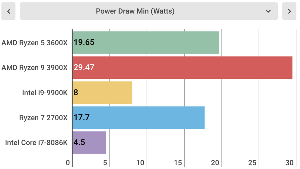 Power Draw Min