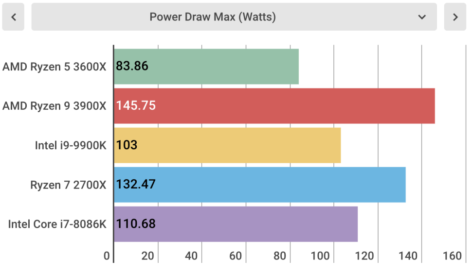 Power Draw Max