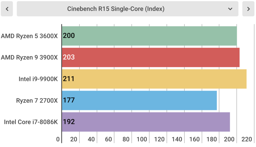 Cinebench Single-Core